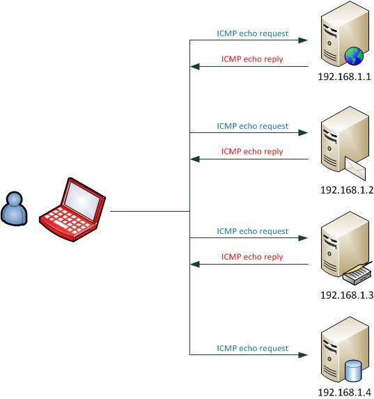 Сканирование ICMP sweep