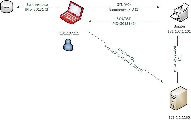 Idle-сканирование (порт на сервере закрыт)